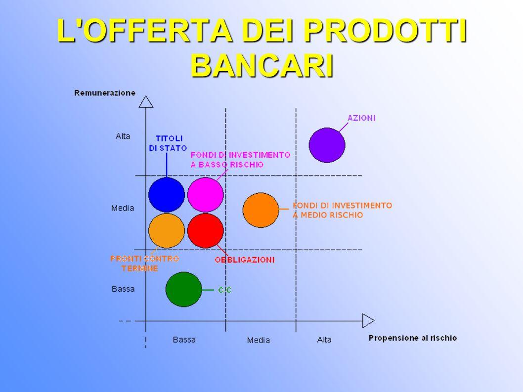 CONCLUSIONI Il prodotto richiede l utilizzo di una strategia di copertura di mercato differenziata (prodotti specifici per ciascun segmento-obiettivo).