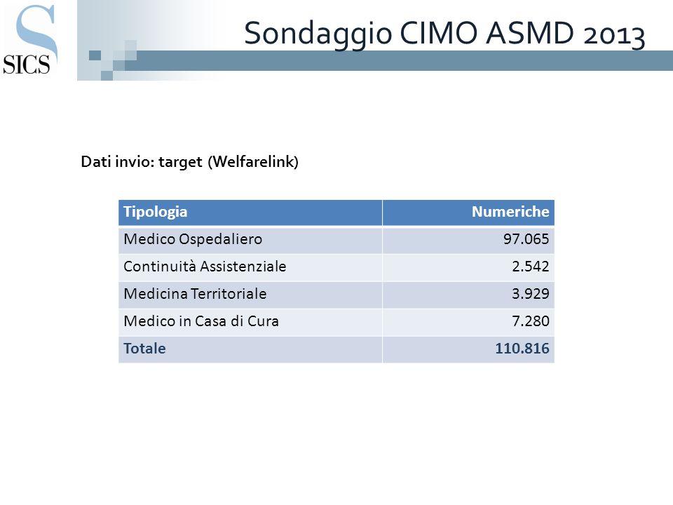 Sondaggio CIMO ASMD 2013 Dati invio: target (Welfarelink) TipologiaNumeriche Medico Ospedaliero97.065 Continuità Assistenziale2.542 Medicina Territori