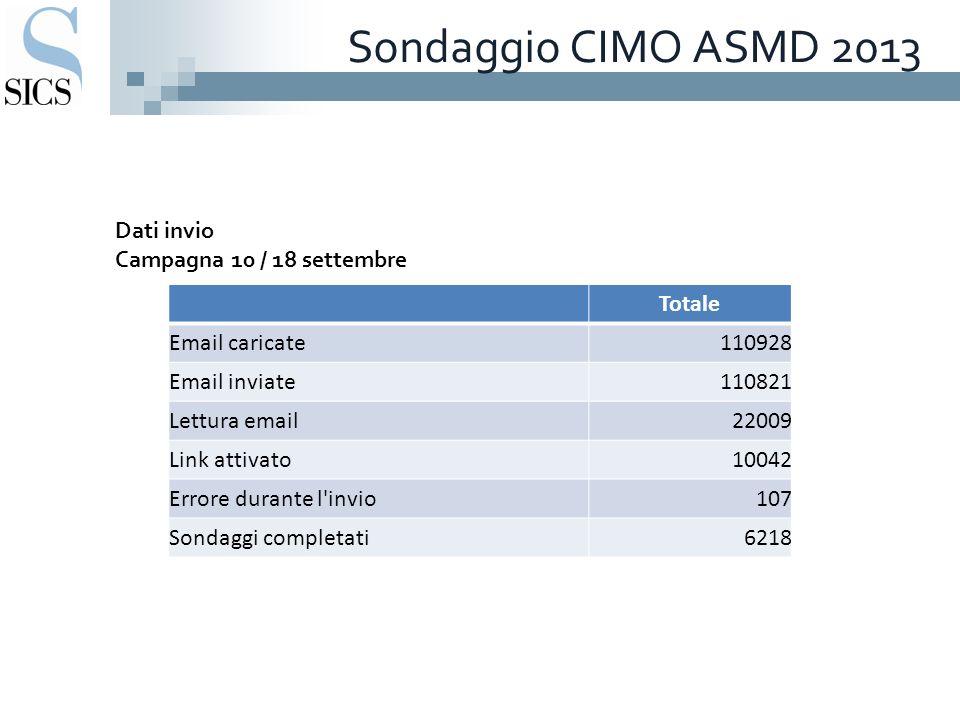 Sondaggio CIMO ASMD 2013 Dati invio Campagna 10 / 18 settembre Totale Email caricate110928 Email inviate110821 Lettura email22009 Link attivato10042 E