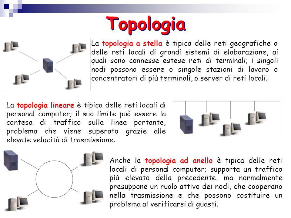 Topologia Anche la topologia ad anello è tipica delle reti locali di personal computer; supporta un traffico più elevato della precedente, ma normalme