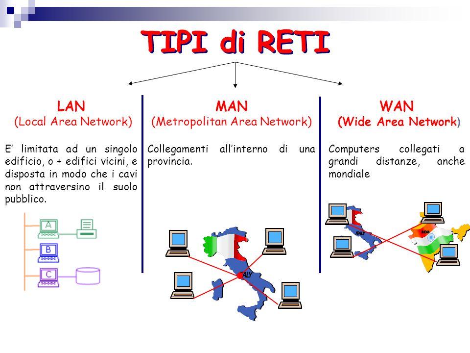 RETI LAN sono solitamente le reti aziendali, scolastiche, universitarie,… Nelle reti LAN i computer (o nodi) sono connessi mediante schede di rete e appositi cavi senza ausilio di rete telefonica.