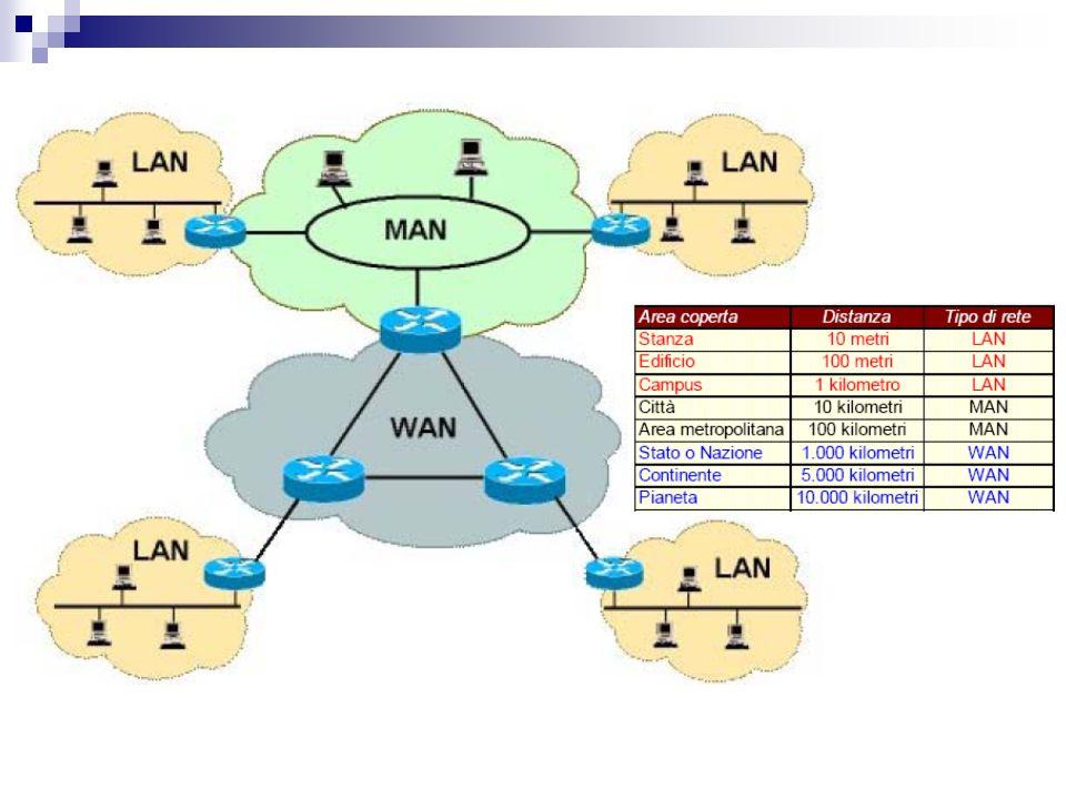 Mezzi Trasmissivi I mezzi trasmissivi possono essere: 1.guidati, quando il canale di comunicazione è di tipo fisico.