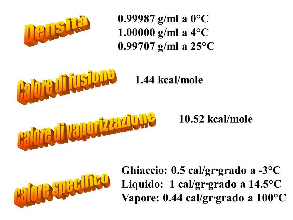 0.99987 g/ml a 0°C 1.00000 g/ml a 4°C 0.99707 g/ml a 25°C 1.44 kcal/mole 10.52 kcal/mole Ghiaccio: 0.5 cal/gr·grado a -3°C Liquido: 1 cal/gr·grado a 1