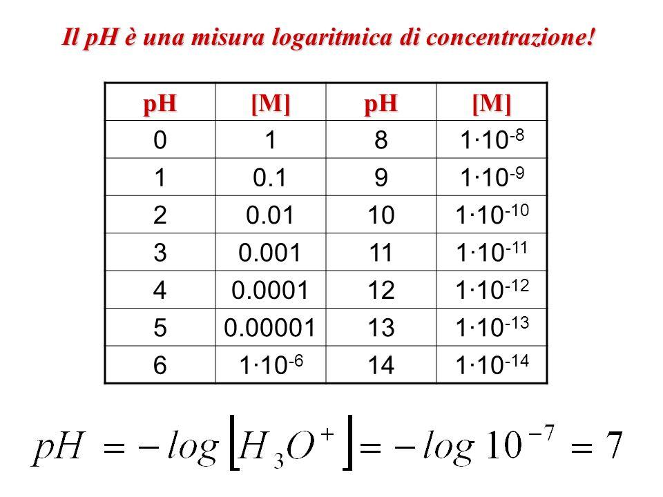 Il pH è una misura logaritmica di concentrazione! pH[M]pH[M] 0181·10 -8 10.191·10 -9 20.01101·10 -10 30.001111·10 -11 40.0001121·10 -12 50.00001131·10