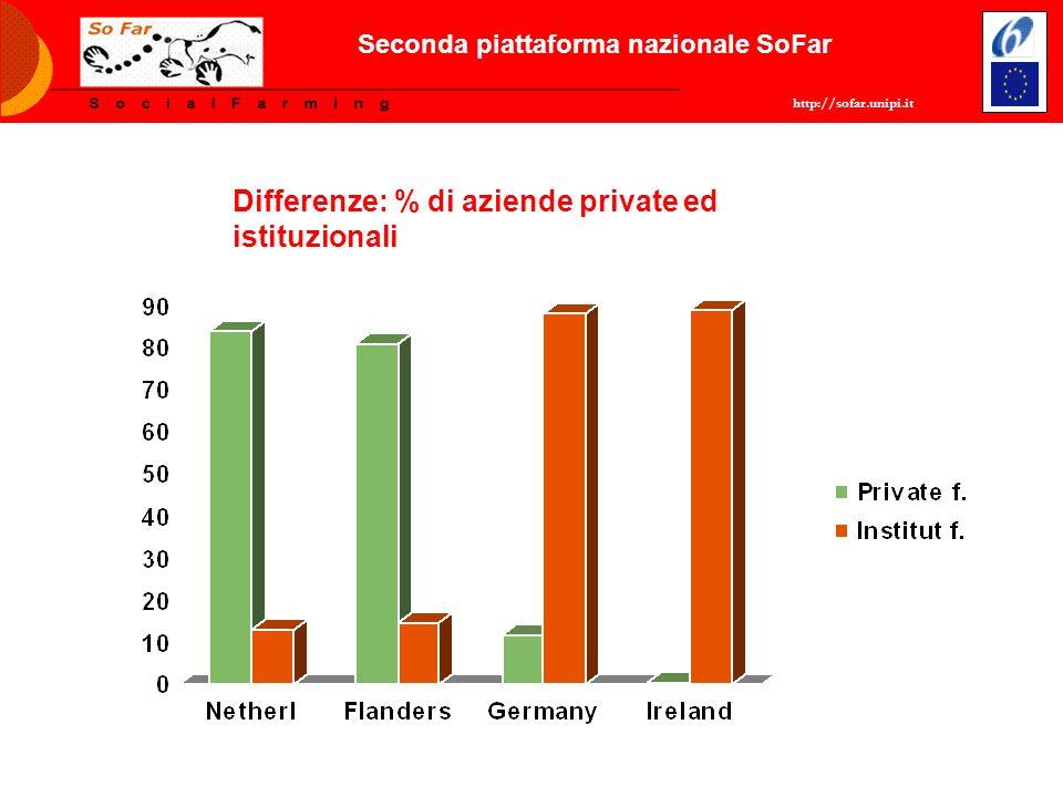 http://sofar.unipi.it Seconda piattaforma nazionale SoFar Differenze: % di aziende private ed istituzionali