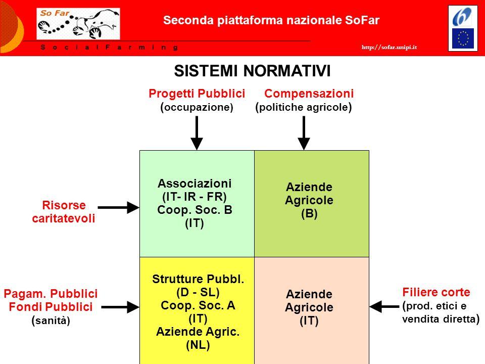 http://sofar.unipi.it Seconda piattaforma nazionale SoFar SISTEMI NORMATIVI Compensazioni ( politiche agricole ) Progetti Pubblici ( occupazione) Fili
