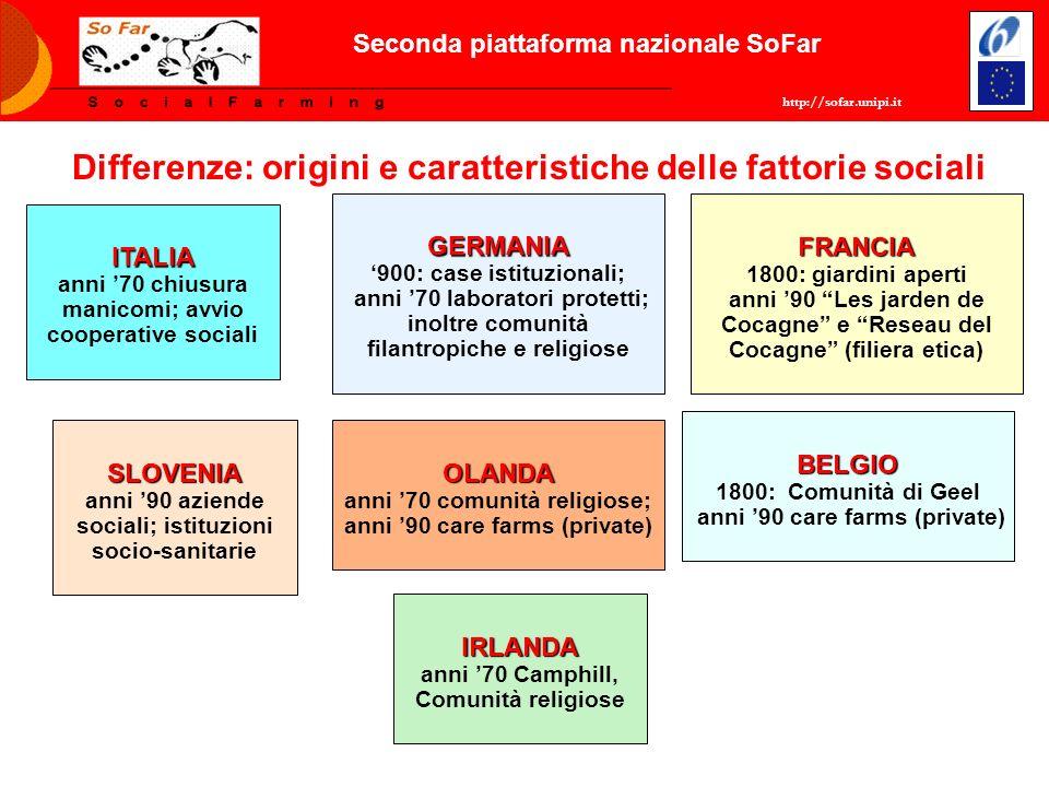 http://sofar.unipi.it Seconda piattaforma nazionale SoFar Differenze: origini e caratteristiche delle fattorie sociali ITALIA anni 70 chiusura manicom