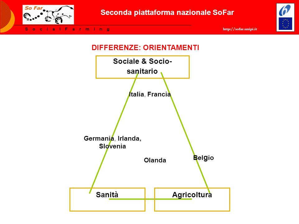 http://sofar.unipi.it Seconda piattaforma nazionale SoFar Agricoltura Sociale & Socio- sanitario Sanità Italia, Francia Germania, Irlanda, Slovenia Ol