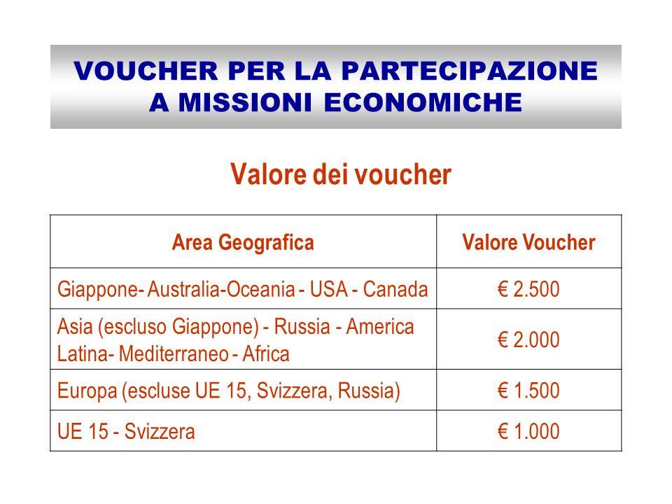 VOUCHER PER LA PARTECIPAZIONE A MISSIONI ECONOMICHE Area GeograficaValore Voucher Giappone- Australia-Oceania - USA - Canada 2.500 Asia (escluso Giappone) - Russia - America Latina- Mediterraneo - Africa 2.000 Europa (escluse UE 15, Svizzera, Russia) 1.500 UE 15 - Svizzera 1.000 Valore dei voucher