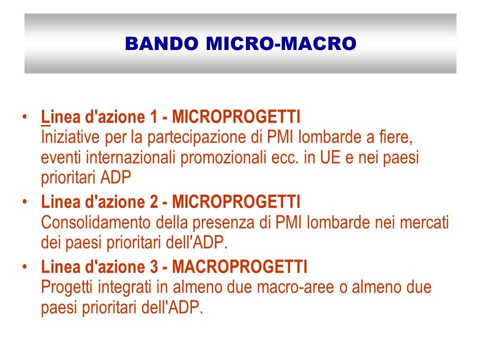 BANDO MICRO-MACRO Linea d azione 1 - MICROPROGETTI Iniziative per la partecipazione di PMI lombarde a fiere, eventi internazionali promozionali ecc.