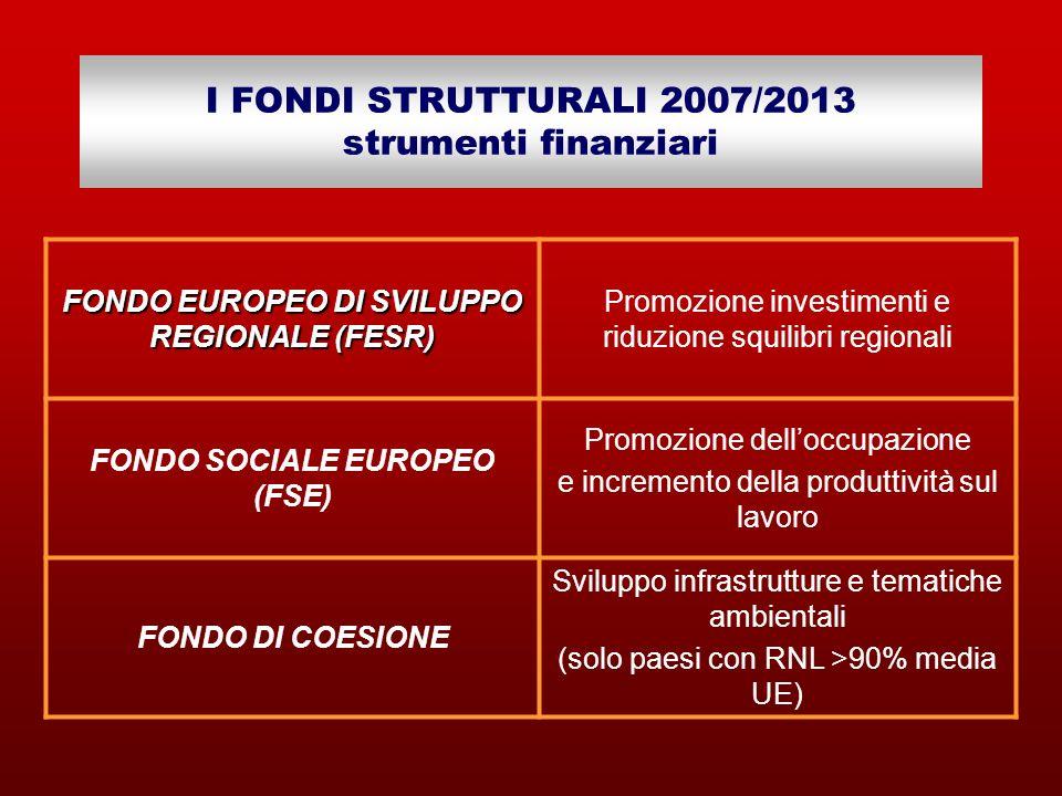 I FONDI STRUTTURALI 2007/2013 strumenti finanziari FONDO EUROPEO DI SVILUPPO REGIONALE (FESR) Promozione investimenti e riduzione squilibri regionali