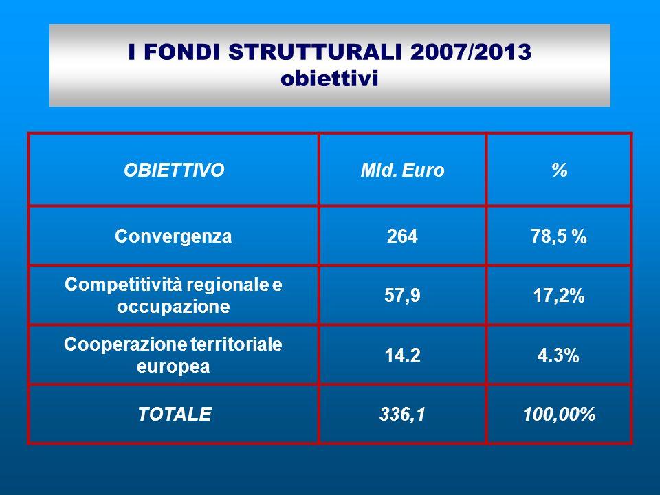 I FONDI STRUTTURALI 2007/2013 obiettivi OBIETTIVOMld. Euro% Convergenza26478,5 % Competitività regionale e occupazione 57,917,2% Cooperazione territor