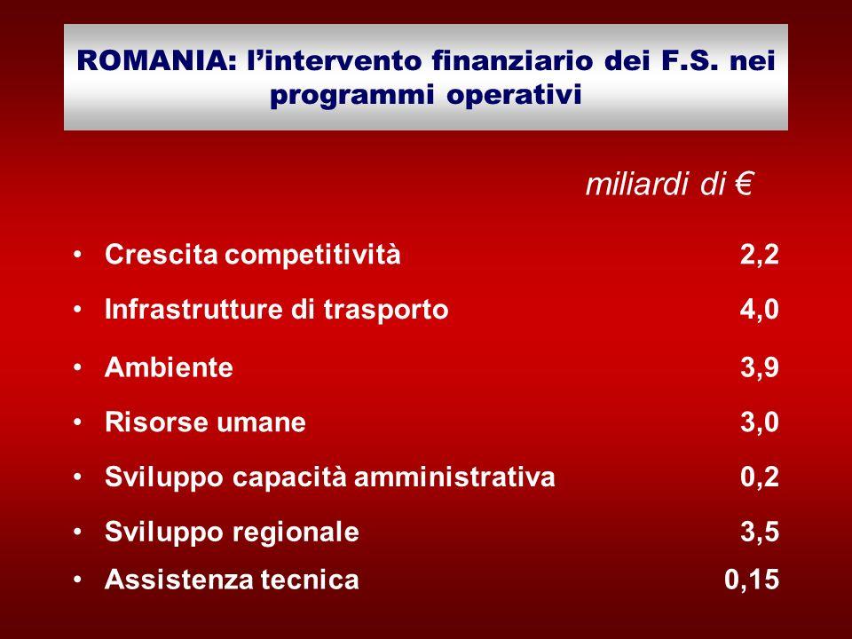 ROMANIA: lintervento finanziario dei F.S. nei programmi operativi Crescita competitività2,2 Infrastrutture di trasporto4,0 Ambiente3,9 Risorse umane3,