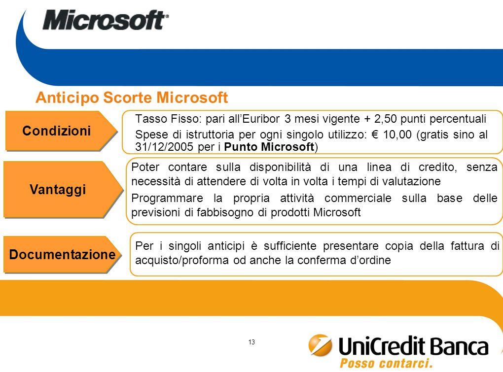 13 Anticipo Scorte Microsoft Tasso Fisso: pari allEuribor 3 mesi vigente + 2,50 punti percentuali Spese di istruttoria per ogni singolo utilizzo: 10,0