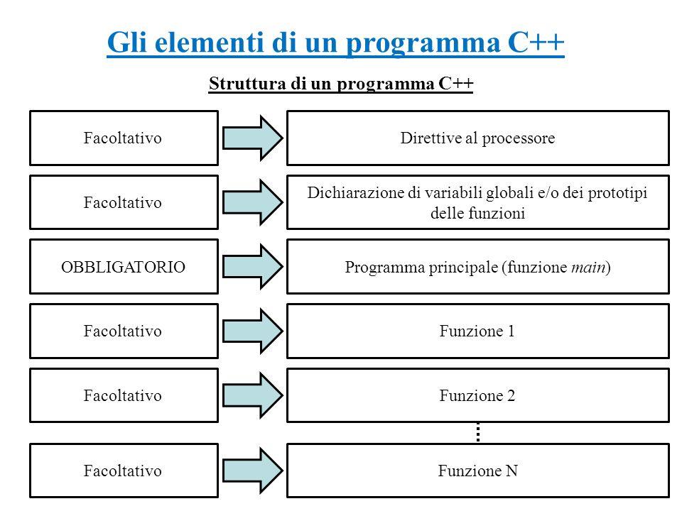 Gli elementi di un programma C++ Struttura di un programma C++ Facoltativo OBBLIGATORIO Facoltativo Direttive al processore Dichiarazione di variabili