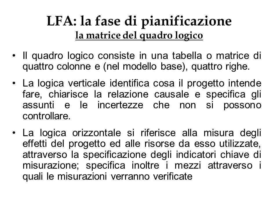 LFA: la fase di pianificazione la matrice del quadro logico Il quadro logico consiste in una tabella o matrice di quattro colonne e (nel modello base)