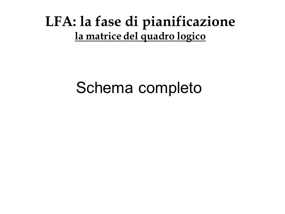 LFA: la fase di pianificazione la matrice del quadro logico Schema completo