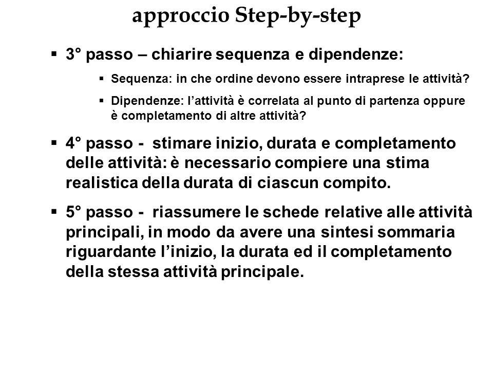 approccio Step-by-step 3° passo – chiarire sequenza e dipendenze: Sequenza: in che ordine devono essere intraprese le attività? Dipendenze: lattività