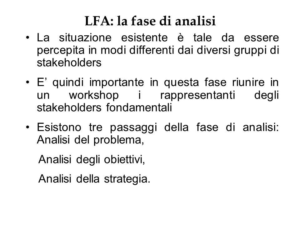 LFA: la fase di analisi La situazione esistente è tale da essere percepita in modi differenti dai diversi gruppi di stakeholders E quindi importante i