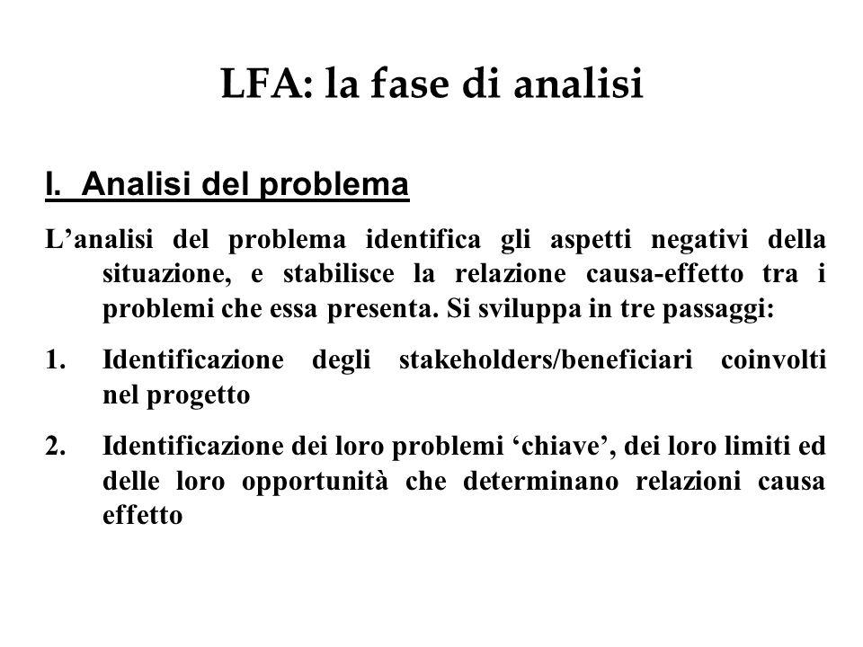 LFA: la fase di analisi I. Analisi del problema Lanalisi del problema identifica gli aspetti negativi della situazione, e stabilisce la relazione caus