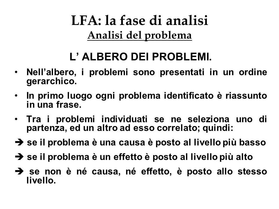 LFA: la fase di analisi Analisi del problema L ALBERO DEI PROBLEMI. Nellalbero, i problemi sono presentati in un ordine gerarchico. In primo luogo ogn
