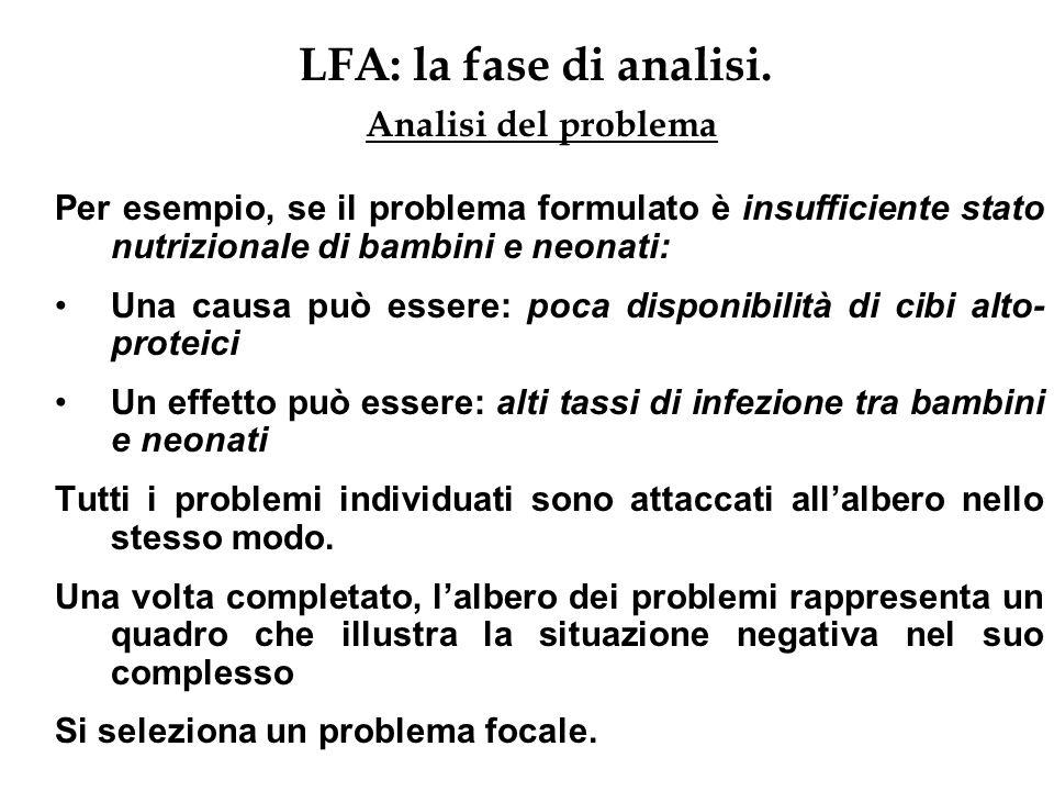 LFA: la fase di analisi. Analisi del problema Per esempio, se il problema formulato è insufficiente stato nutrizionale di bambini e neonati: Una causa