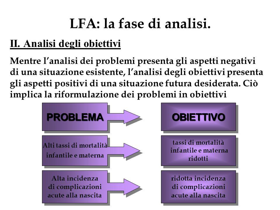LFA: la fase di analisi. II. Analisi degli obiettivi Mentre lanalisi dei problemi presenta gli aspetti negativi di una situazione esistente, lanalisi