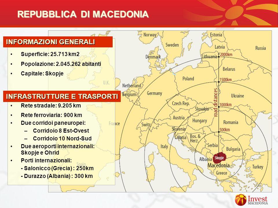 REPUBBLICA DI MACEDONIA AT A GLANCE: Superficie: 25.713 km2 Popolazione: 2.045.262 abitanti Capitale: Skopje Rete stradale: 9.205 km Rete ferroviaria: