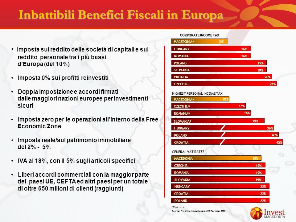 Imposta sul reddito delle società di capitali e sul reddito personale tra i più bassi dEuropa (del 10%) Imposta 0% sui profitti reinvestiti Doppia imp