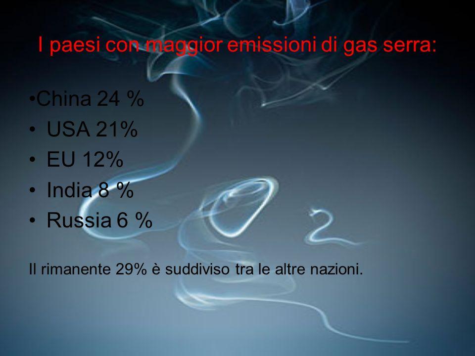 I paesi con maggior emissioni di gas serra: China 24 % USA 21% EU 12% India 8 % Russia 6 % Il rimanente 29% è suddiviso tra le altre nazioni.