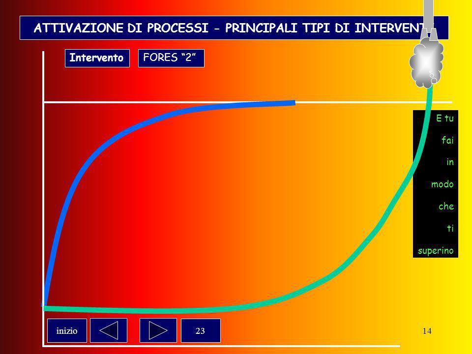 13 ATTIVAZIONE DI PROCESSI - PRINCIPALI TIPI DI INTERVENTI Formazione di