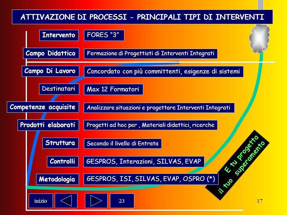 16 ATTIVAZIONE DI PROCESSI - PRINCIPALI TIPI DI INTERVENTI E tu progetta il tuo superamento InterventoFORES 3 23inizio