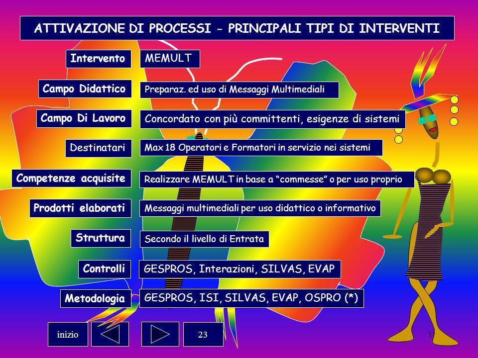 18 ATTIVAZIONE DI PROCESSI - PRINCIPALI TIPI DI INTERVENTI InterventoMEMULT 23inizio