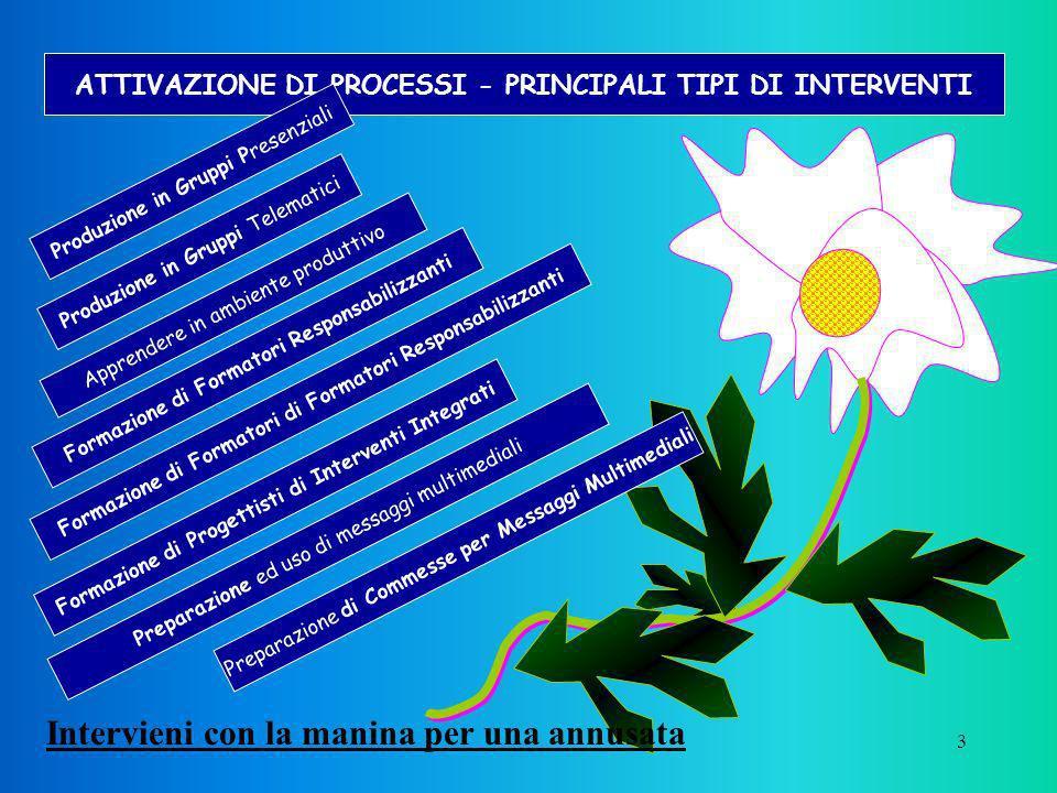 13 ATTIVAZIONE DI PROCESSI - PRINCIPALI TIPI DI INTERVENTI Formazione di Formatori Responsabilizzanti Intervento Campo Didattico Campo Di Lavoro Concordato con il committente, esigenze di sistema Max 21 Operatori in servizio o Formatori Destinatari Preparare, gestire e rendicontare moduli formativi Progetti, Schemi gestionali PGP+2 gg+Interf+5+Interf+3+2+Interf+2+Interf+1 giorno Prodotti elaborati Struttura FORES Controlli Metodologia GESPROS, Interazioni, SILVAS, EVAP GESPROS, ISI, SILVAS, EVAP, OSPRO (*) Competenze acquisite E tu superami, se ci riesci 23 inizio