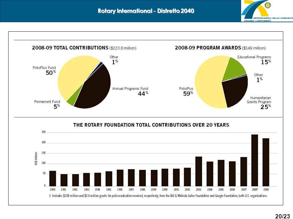 20/23 Rotary International - Distretto 2040