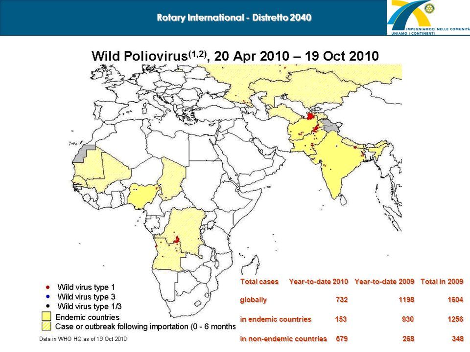 8/23 Rotary International - Distretto 2040 Total cases Year-to-date 2010 Year-to-date 2009 Total in 2009 globally 732 1198 1604 in endemic countries 1