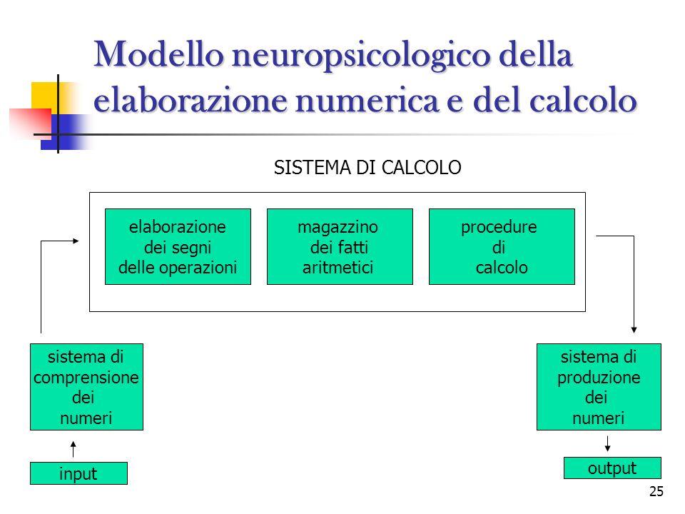25 Modello neuropsicologico della elaborazione numerica e del calcolo SISTEMA DI CALCOLO elaborazione dei segni delle operazioni magazzino dei fatti a