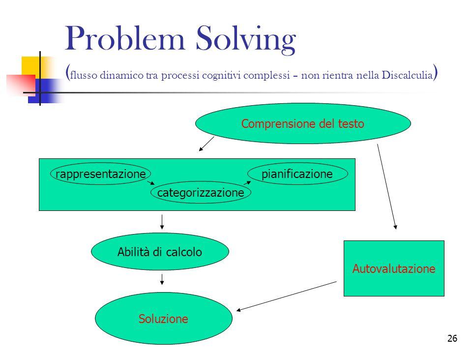 26 Problem Solving ( flusso dinamico tra processi cognitivi complessi – non rientra nella Discalculia ) Comprensione del testo Abilità di calcolo Solu
