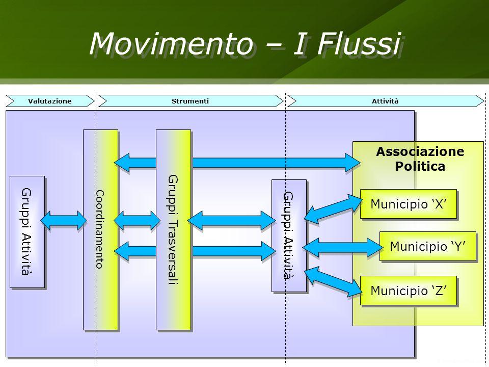 Movimento – I Flussi Gruppi Attività Coordinamento Gruppi Attività Municipio Z Municipio Y Municipio X Associazione Politica Gruppi Trasversali Valuta