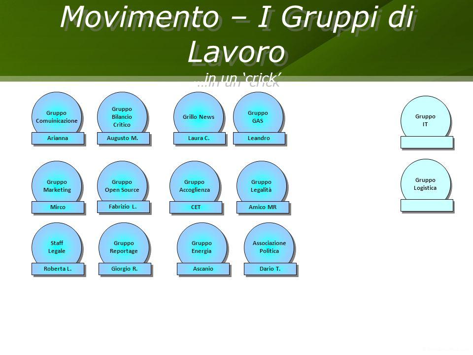 Movimento – I Gruppi di Lavoro …in un crick Movimento – I Gruppi di Lavoro …in un crick Gruppo Comuinicazione Gruppo Comuinicazione Arianna Gruppo Mar