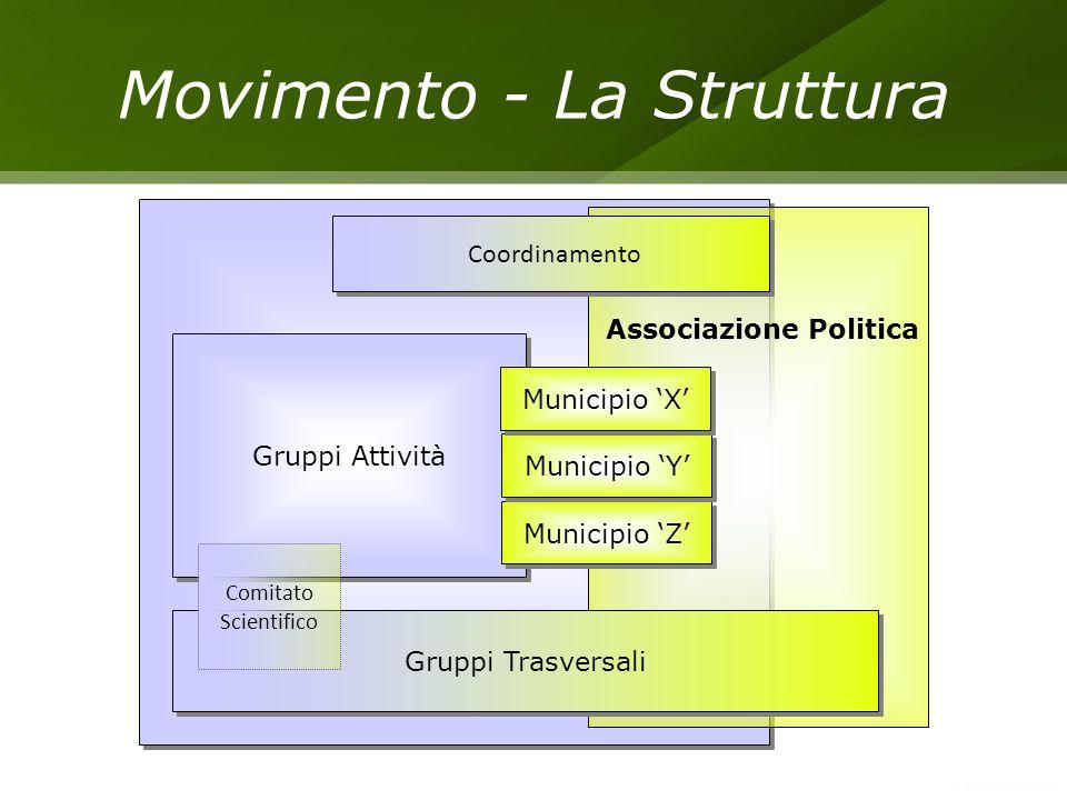 Movimento - La Struttura Gruppi Attività Gruppi Trasversali Municipio Z Municipio Y Municipio X Associazione Politica Coordinamento Comitato Scientifi