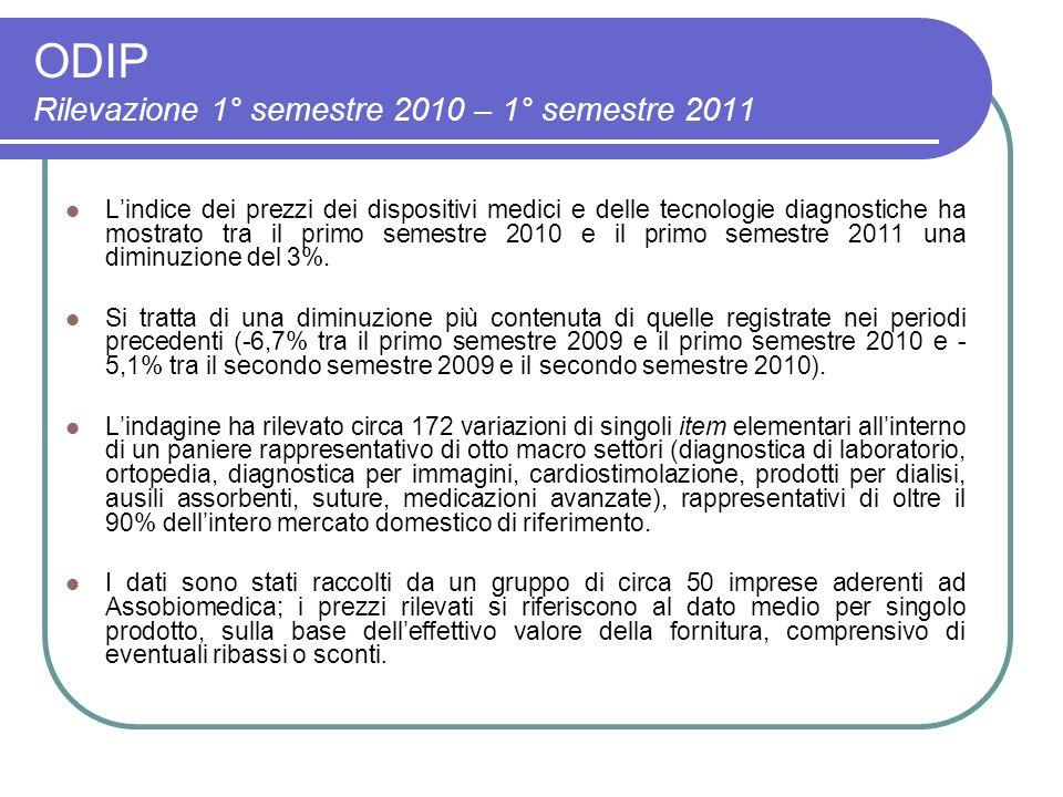 ODIP Rilevazione 1° semestre 2010 – 1° semestre 2011 Lindice dei prezzi dei dispositivi medici e delle tecnologie diagnostiche ha mostrato tra il primo semestre 2010 e il primo semestre 2011 una diminuzione del 3%.