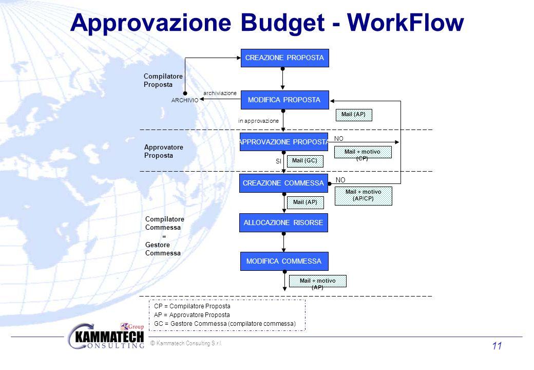 © Kammatech Consulting S.r.l. 11 Approvazione Budget - WorkFlow CREAZIONE PROPOSTA MODIFICA PROPOSTA SI NO APPROVAZIONE PROPOSTA CREAZIONE COMMESSA AL