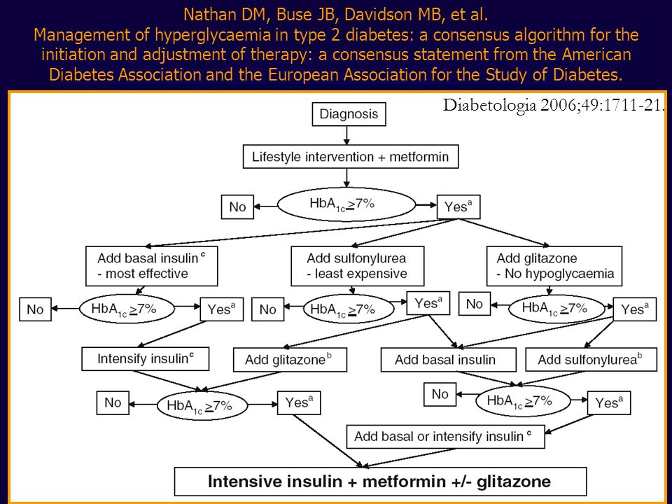 Nathan DM, Buse JB, Davidson MB, et al. Management of hyperglycaemia in type 2 diabetes: a consensus algorithm for the initiation and adjustment of th