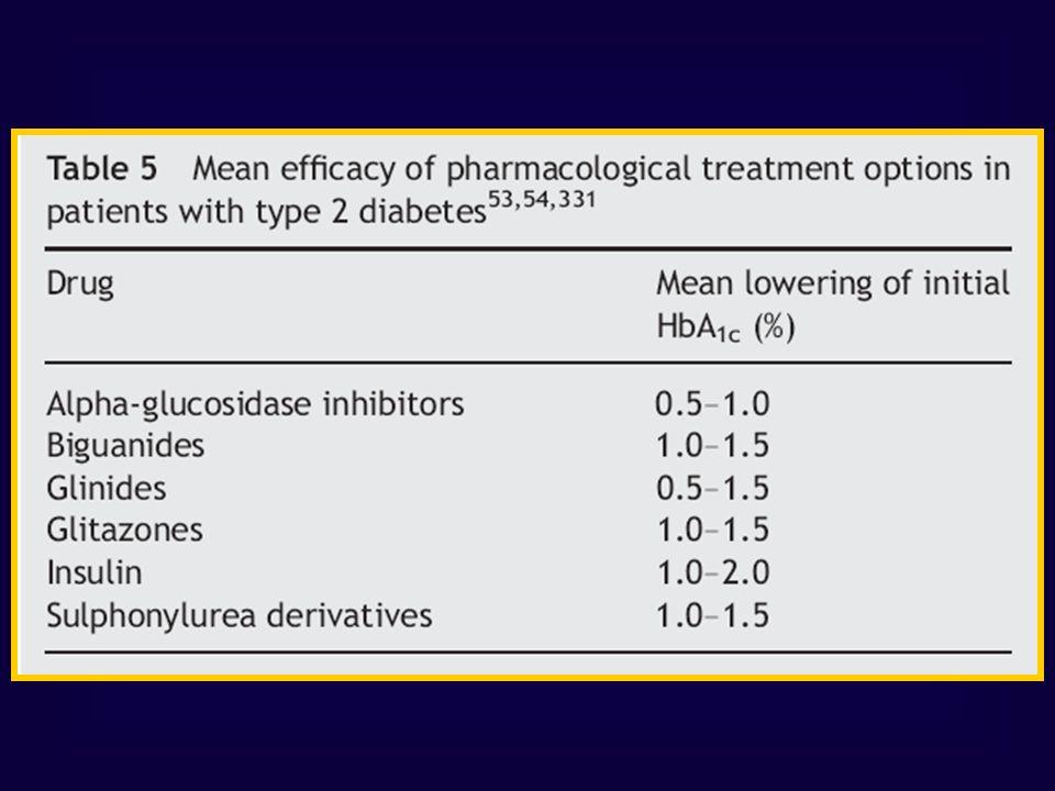 Condizioni associate (% pazienti) Phillips, BMJ 1:239, 1978 Metformina ed Acidosi Lattica 23 casi riportati in letteratura fino al 1978