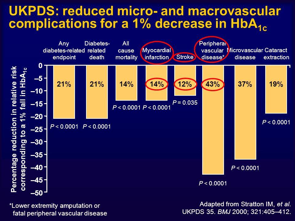 Mantenere la normoglicemia Evitare le complicanze acute Evitare o arrestare la progressione delle complicanze croniche Migliorare la qualità di vita Scopi del trattamento insulinico intensivo
