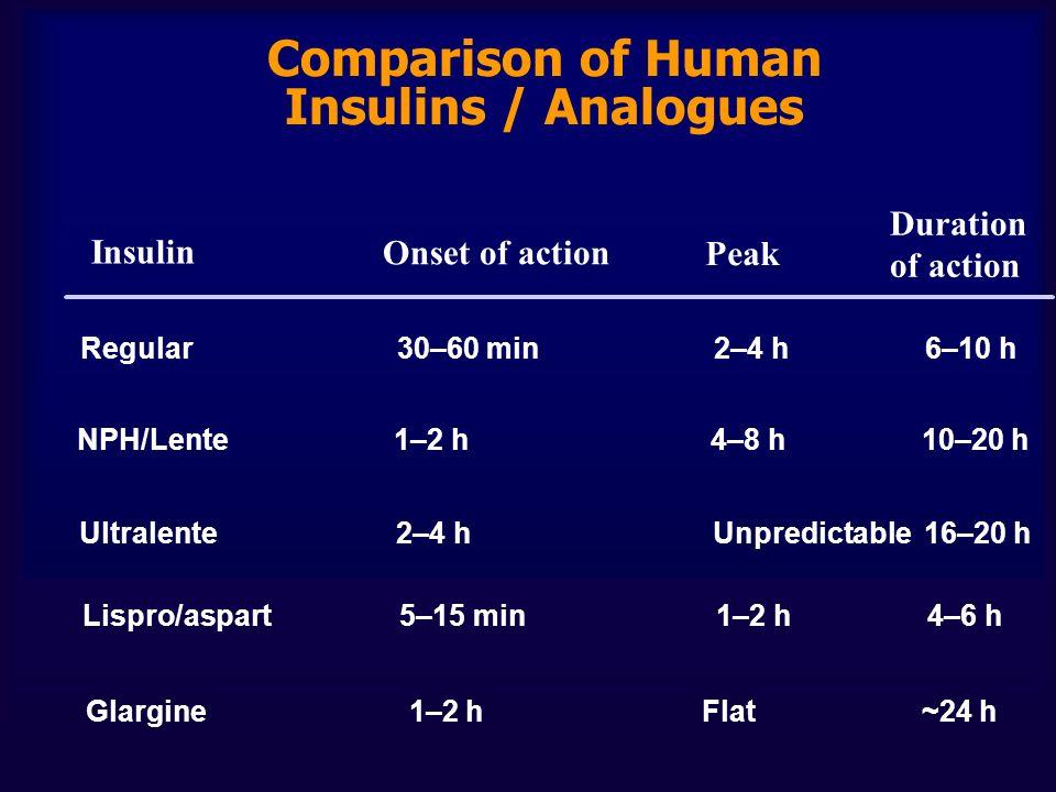 Comparison of Human Insulins / Analogues Regular30–60 min2–4 h6–10 h Lispro/aspart5–15 min1–2 h 4–6 h NPH/Lente1–2 h4–8 h10–20 h Ultralente2–4 hUnpredictable16–20 h Glargine 1–2 h Flat ~24 h Insulin Onset of action Peak Duration of action