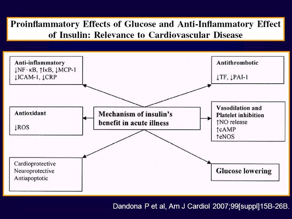 Dandona P et al, Am J Cardiol 2007;99[suppl]15B-26B.