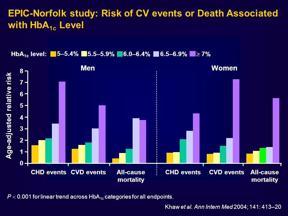 EPIC-Norfolk study: Risk of CV events or Death Associated with HbA 1c Level Age-adjusted relative risk Men 0 1 2 3 4 5 6 7 8 CHD eventsCVD eventsAll-c