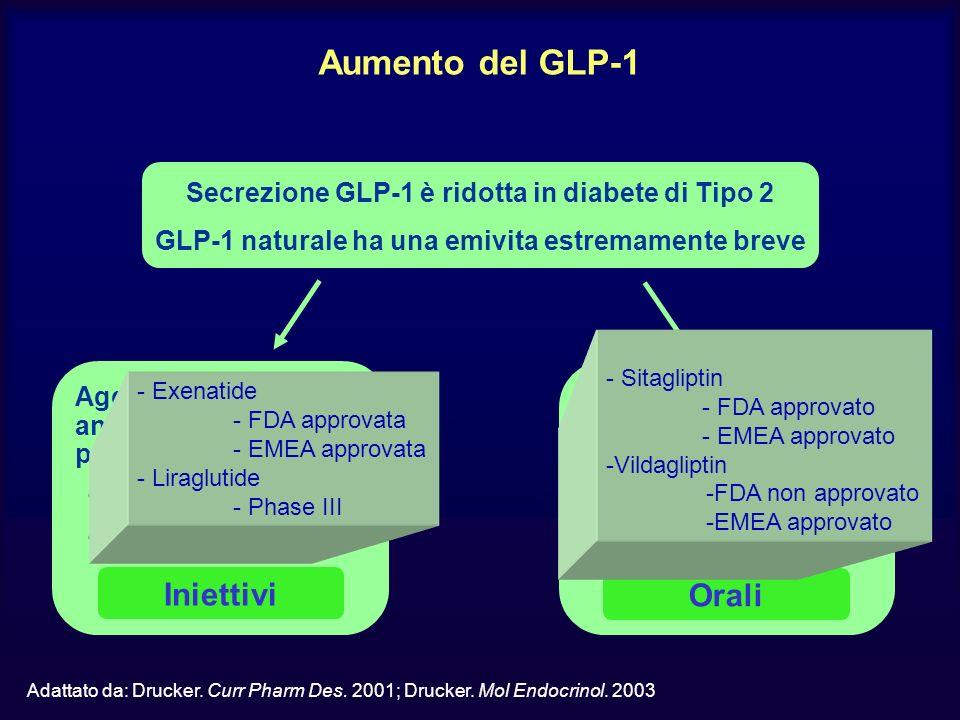 Aumento del GLP-1 Adattato da: Drucker.Curr Pharm Des.